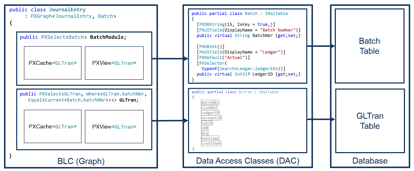 Acumatica Data Access Level Architecture