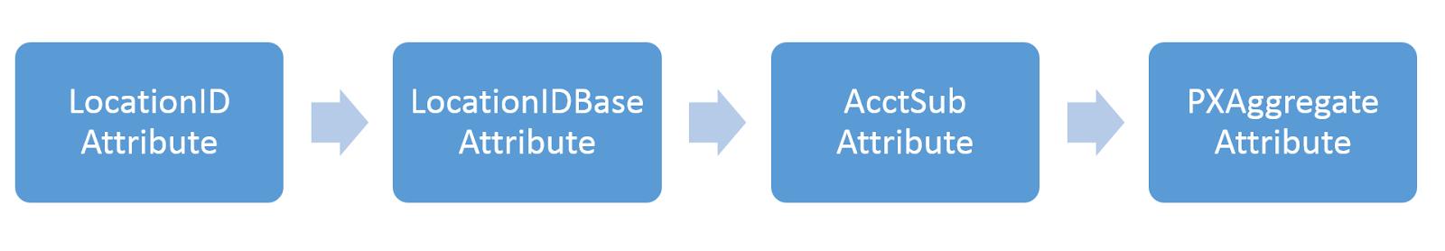 Acumatica Selector Attributes Inheritance