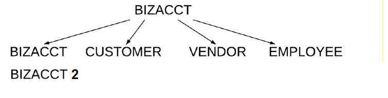 DACs inheritance in Acumatica