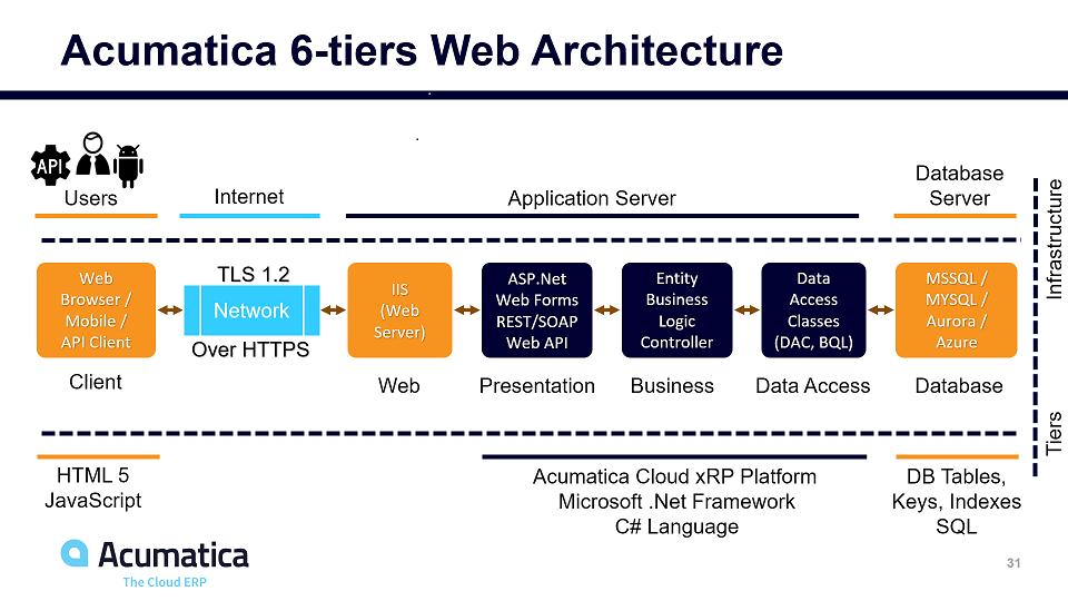 Acumatica 6-tiers Web Architecture