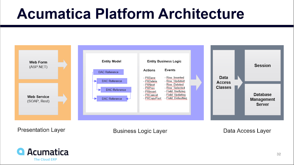 Acumatica Presentation, Business and Data Access tiers
