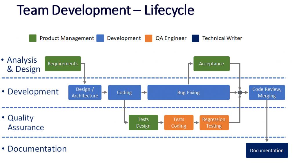 Acumatica Team Development