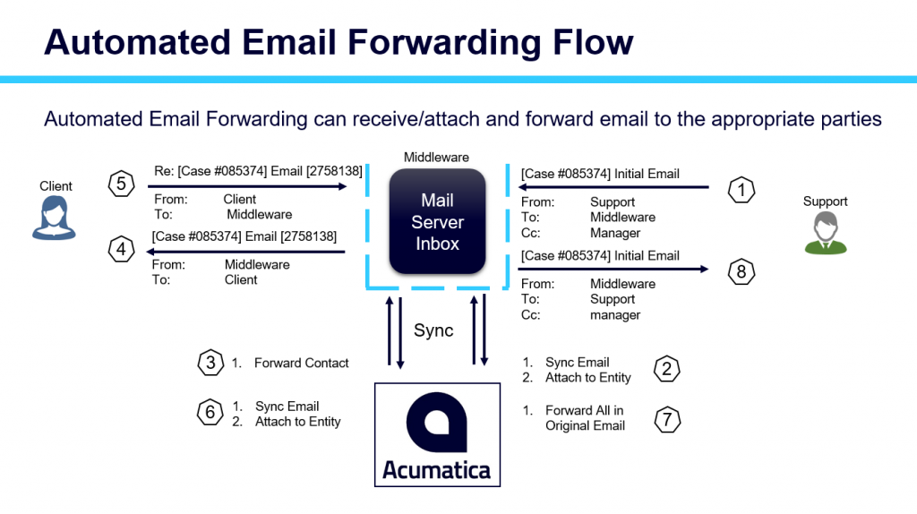 Acumatica Emails Forwarding