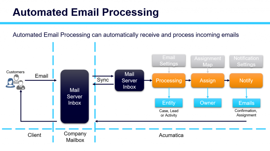 Initial Email Processing